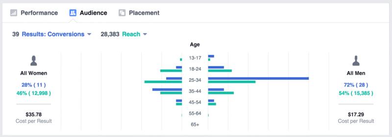 ビジネスマネージャー:オーディエンスとプレースメントに関してレポート(情報元: Facebook)