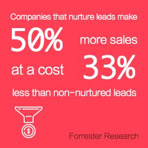 - リードを育てている企業は、育てていないリードよりも33%少ないコストで、売上を50%増やしている