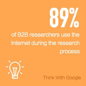 - BtoB研究者の89%がリサーチプロセス中にインターネットを利用している