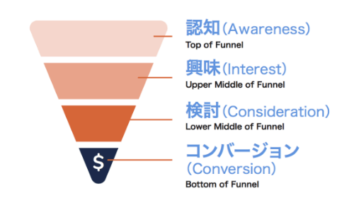 The-Marketing-Funnel-JP.png