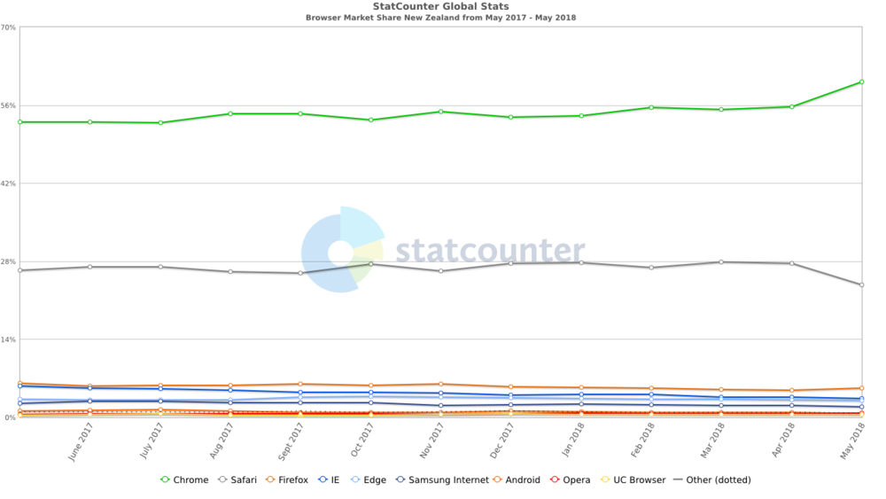 StatCounter-browser-NZ-monthly-201705-201805.png