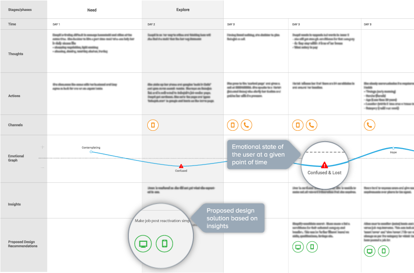 A snippet of a user journey map done for client
