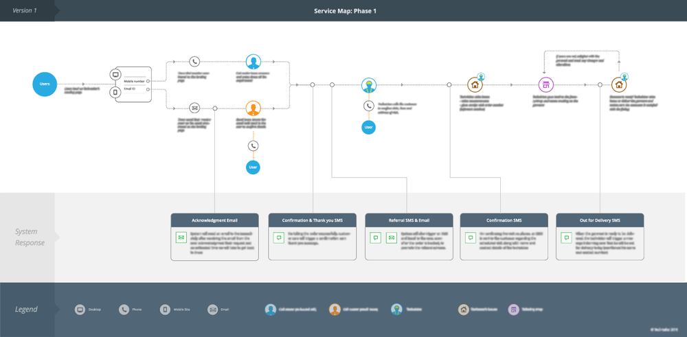 business process map brewex user experience design