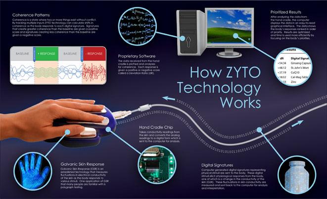 How_Zyto_works.jpg