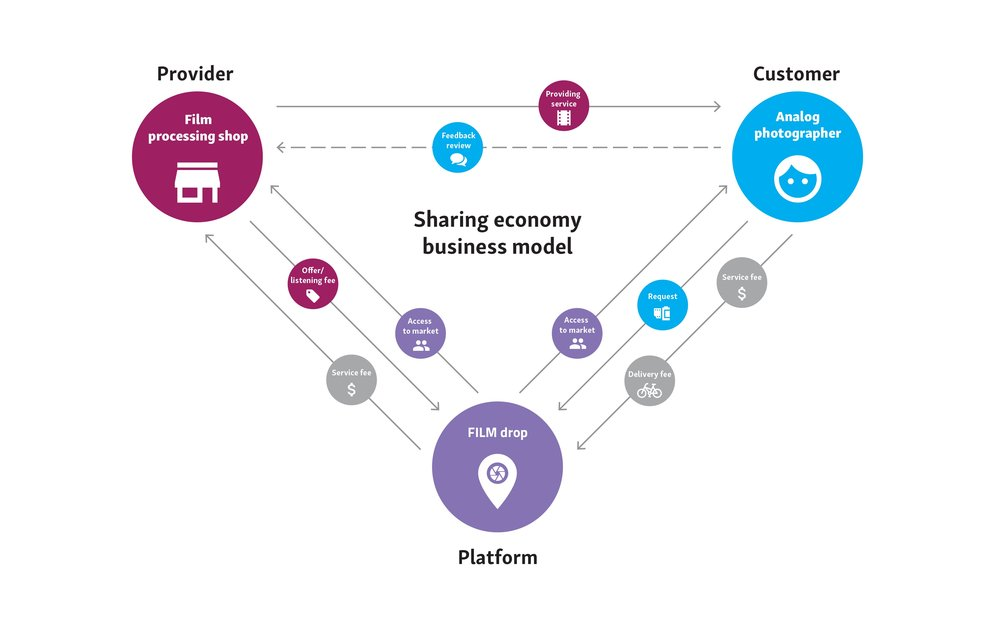 The business model is based on shared economy