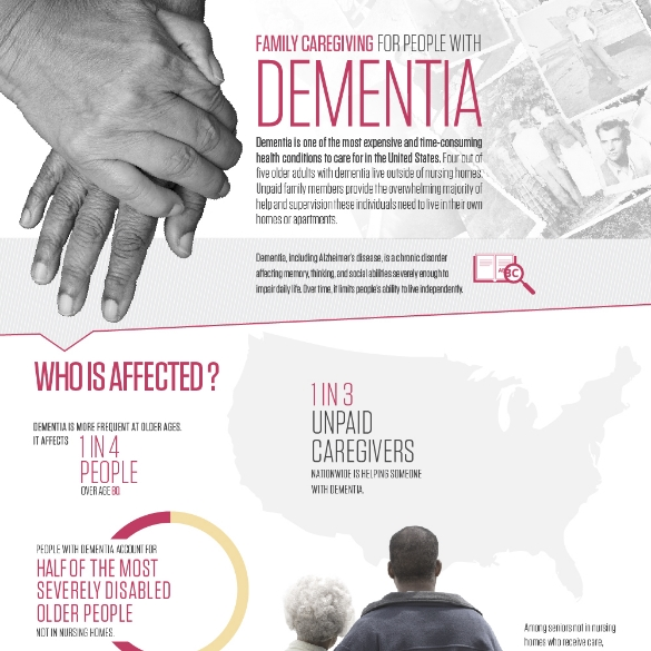 Family Caregiving for People with Dementia   Took data and edited into infographic format. Worked with designer to create layout.