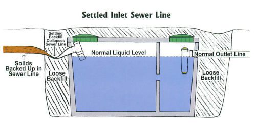 Common problems jt 39 s septic for Septic tank plumbing problems