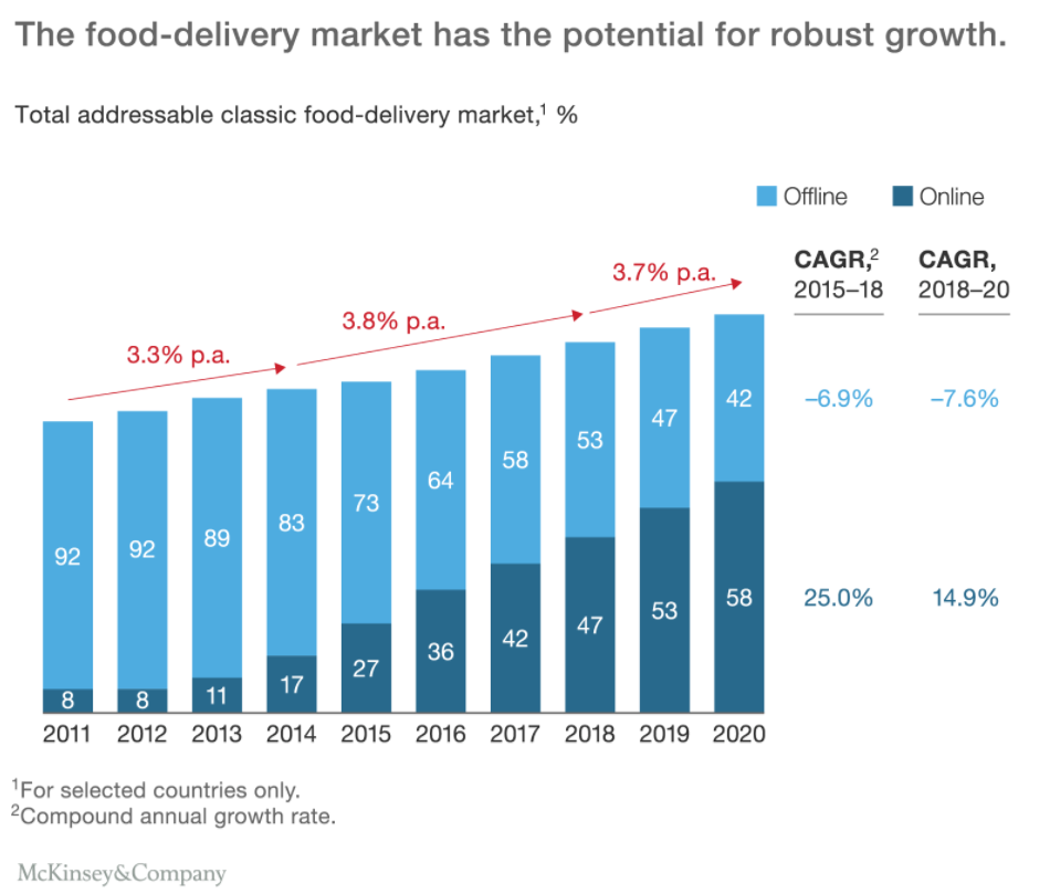 Credit: McKinsey & Company  The Changing Market for Food Delivery