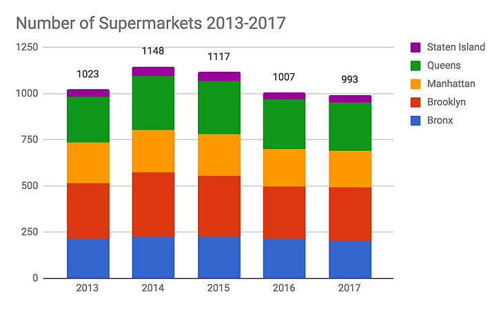 Figure            SEQ Figure \* ARABIC         3          .  Number of Supermarkets in NYC 2013-2017