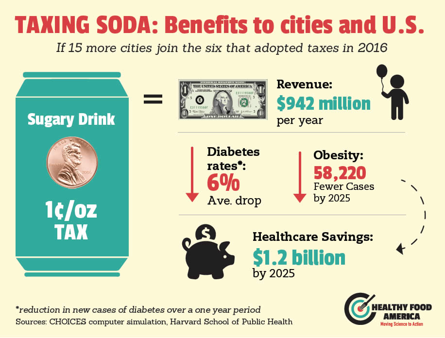Source: healthyfoodamerica.org