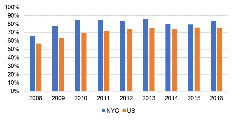 Figure 1.  SNAP Program Access Index.  Source : NYC Open Data.  https://data.cityofnewyork.us/Social-Services/SNAP-Program-Access-Index-PAI-/4c8i-cnte/data