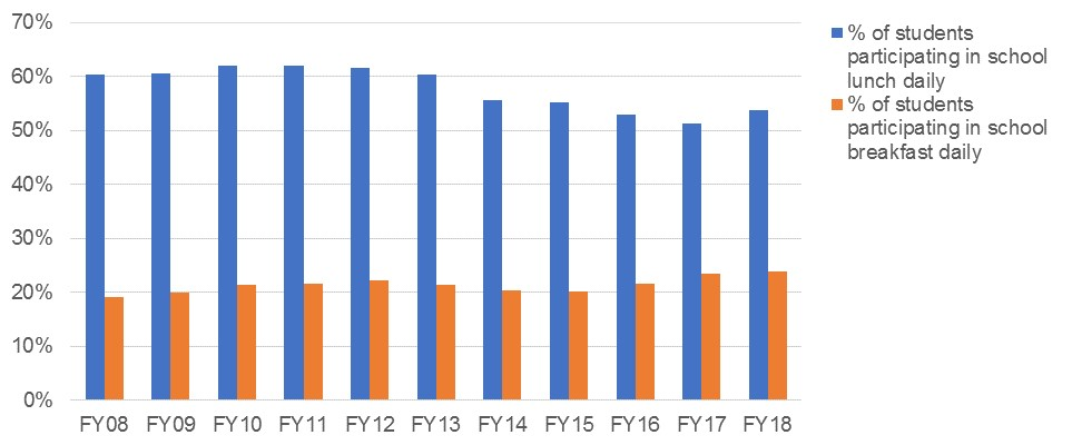Figure 4.  Participation in school lunch and breakfast (2008-2018). Source: Mayor's Management Report FY08 to FY18.  https://www1.nyc.gov/site/operations/performance/mmr.page