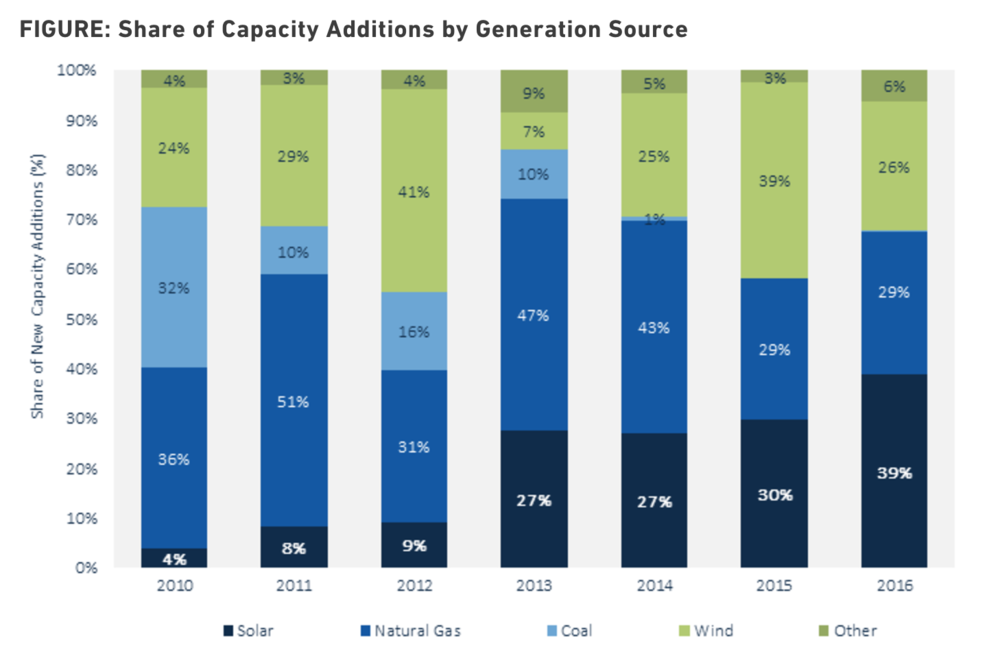source: GTM Research / SEIA   U.S. Solar Market Insight  report
