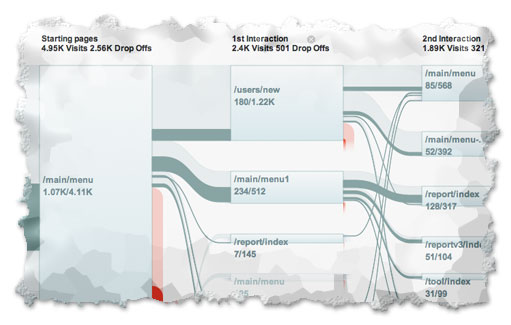Flow Visualization In Google Analytics Loves Data