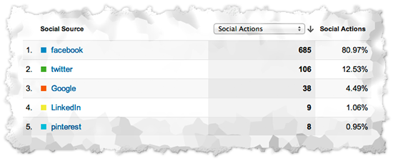 social-analytics-101-03-2