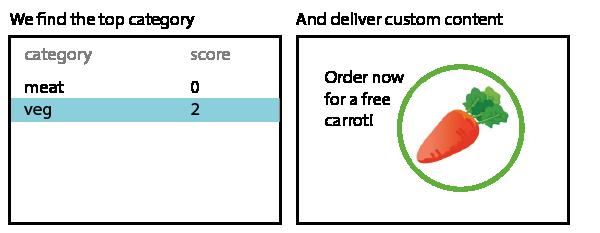CategoryScoreDiagram-2