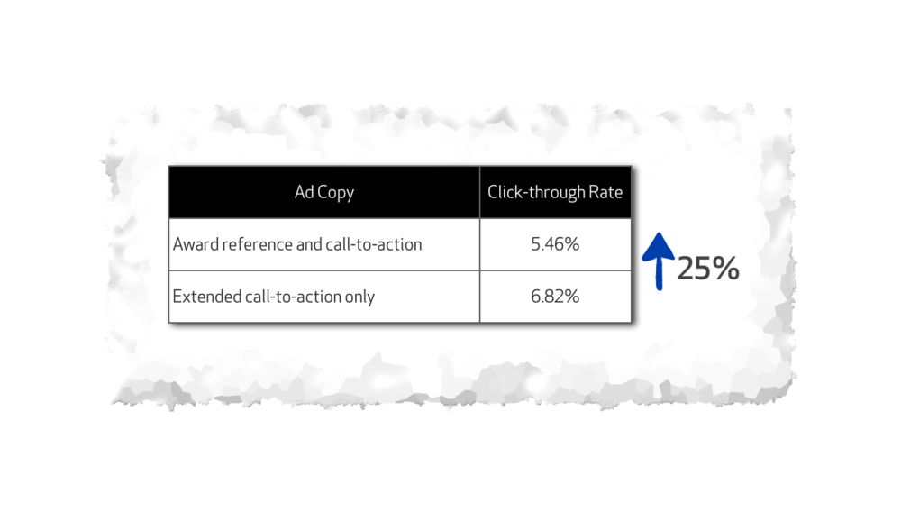 AdWords Best Practice_Test 3