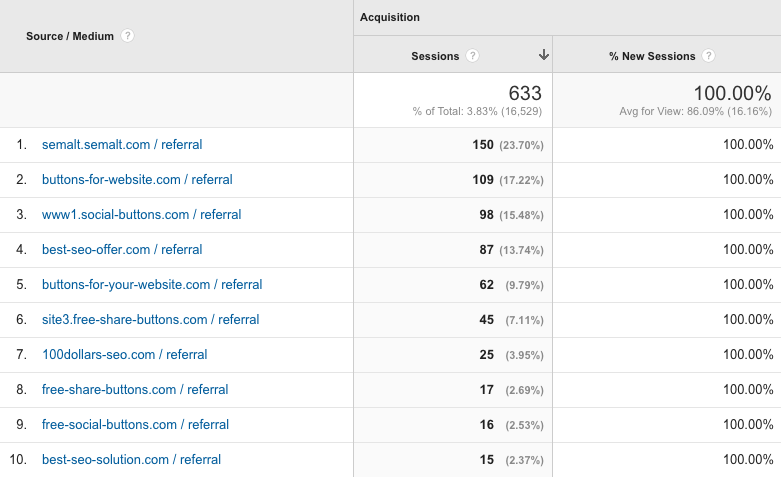 1 Removing referral spam from Google Analytics reports