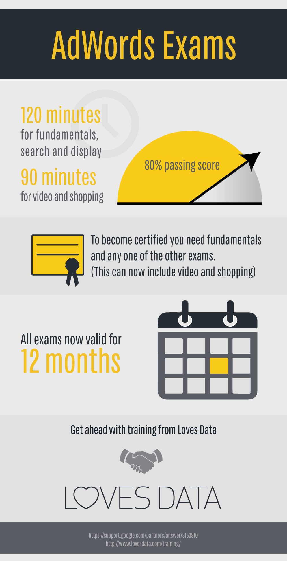 Refresh on the google partner exams loves data adwords exams infographic lovesdata xflitez Image collections