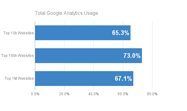 Total Google Analytics Usage