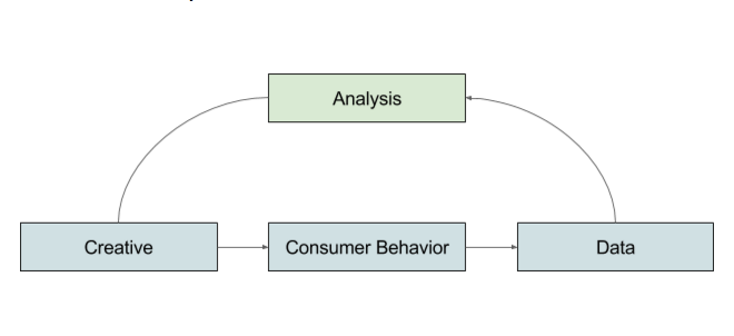 Consumer Behaviour Graph