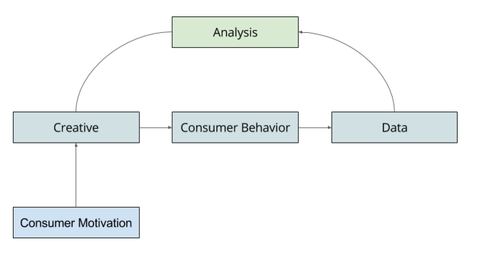 Consumer motivation graph