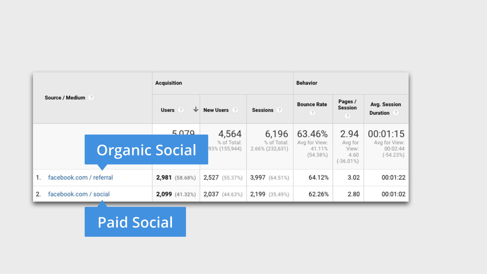 Google Analytics Tracking Social Media
