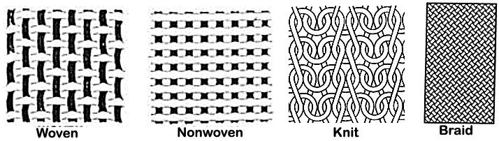 Image via  Textile Study Center