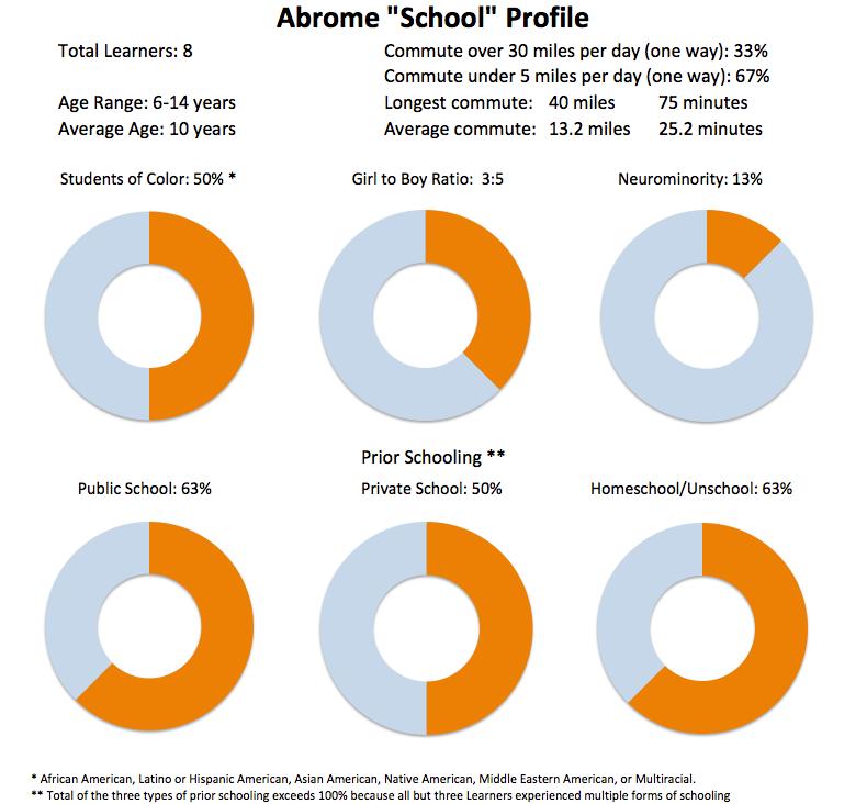 Abrome profile as January 24, 2017