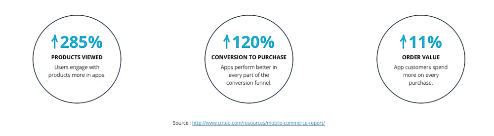 Conversion to purchase must be top of mind to today's retailers