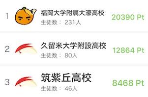 九州ランキング:大濠高校の圧倒的登録生徒数