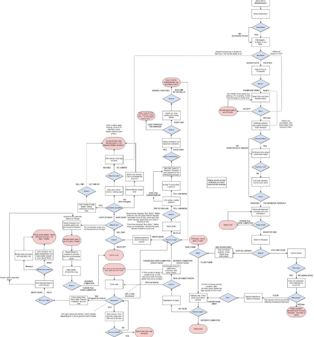 """Twitter user @Storni_Ale is one of many fans who have mapped out the endless possibilities with the choose-your-own-adventure film. Some of the diagrams show that when you draw the branch off of an option, you get the same symbol referred to first in  Black Mirror's  """"White Bear"""" episode, which is also referenced in this episode; a slight nod to the viewer who lacks almost as much freedom as Stefan."""