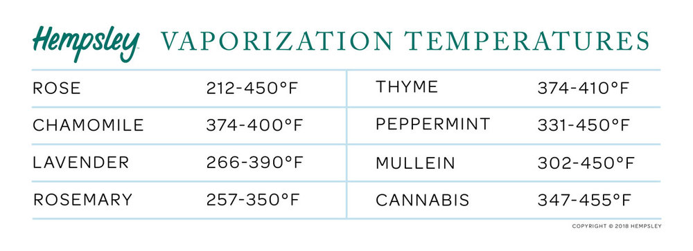 herbal-smoking-blends-vaporization-temperatures-hempsley