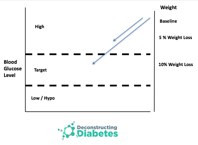 The affect of weight loss on blood glucose levels in people with T2DM. A 5% weight loss from baseline weight has favourable glucose and metabolic affects. A 10% weight loss can bring blood glucose to target levels.