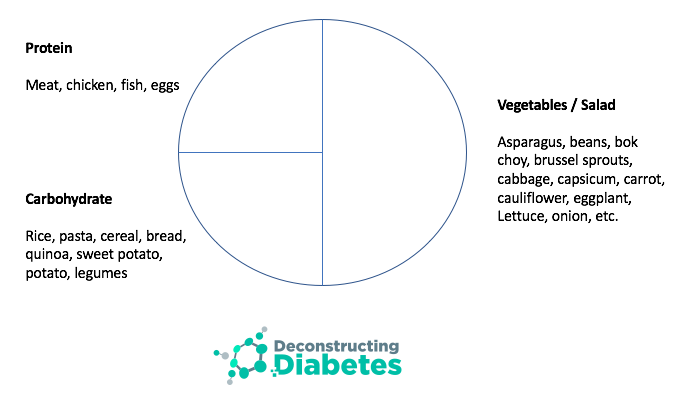 Elegant in it's simplicity. A plate model of how much protein, carbohydrate and vegetable proportions to put on a plate.