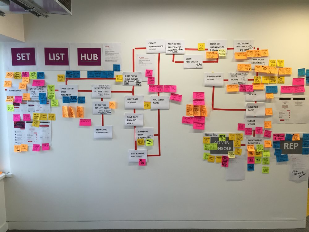 Process flow after business discovery