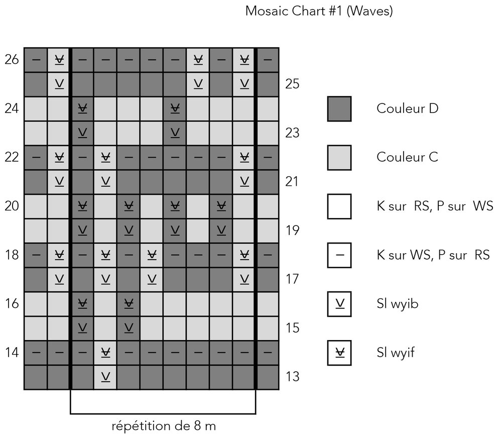 Mosaic Chart 1 Waves_French