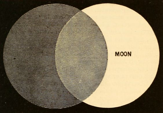 """Partial lunar eclipse; the round shadow demonstrates that the earth is round."" From ""An Introduction to Astronomy,"" 1868."