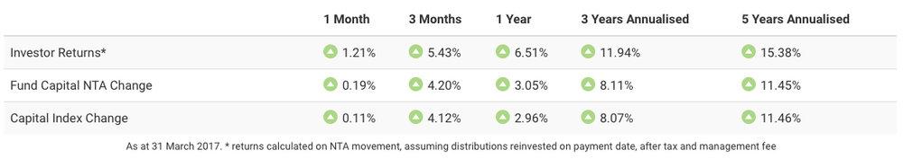 Investor Returns after 1 year were 6.51%.