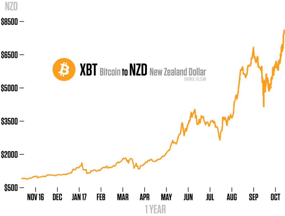 The graph shows the climb of bitcoin over the past year.