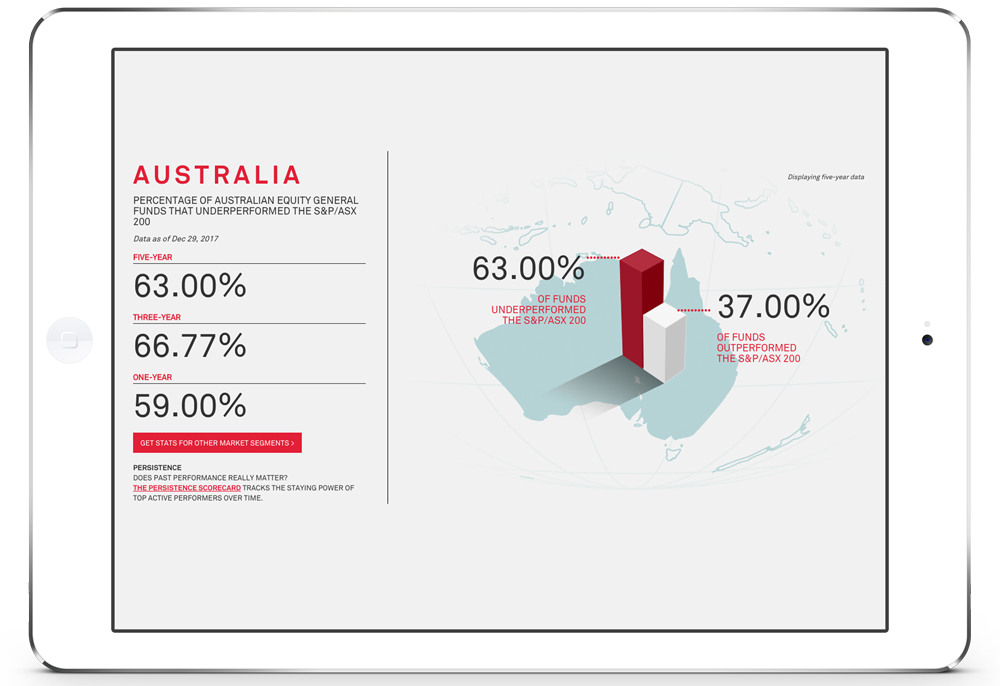 This shows that In Australia 63% of actively managed funds underperform the S&P 500