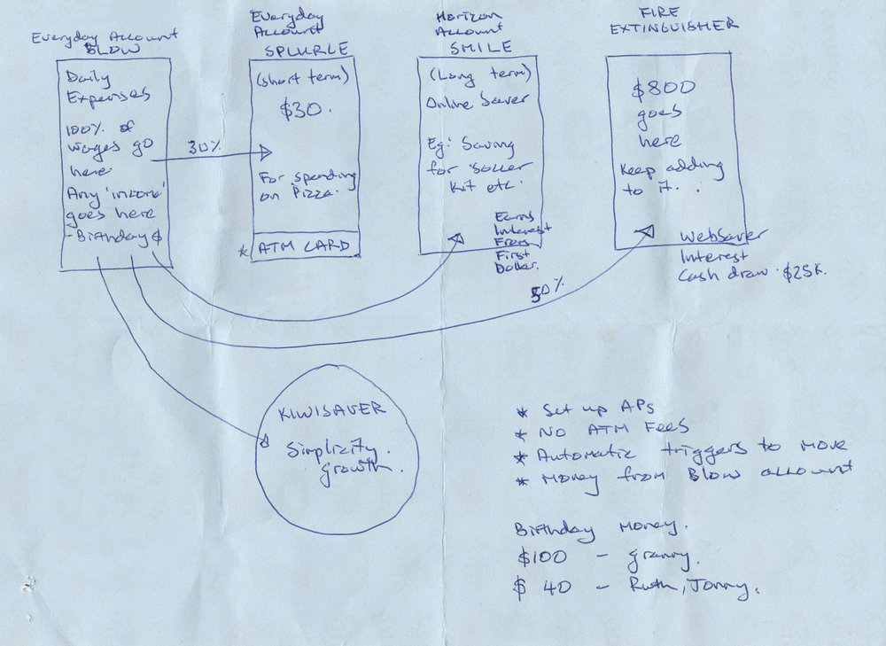 The master banking plan I created for my nephew. Click image to enlarge.