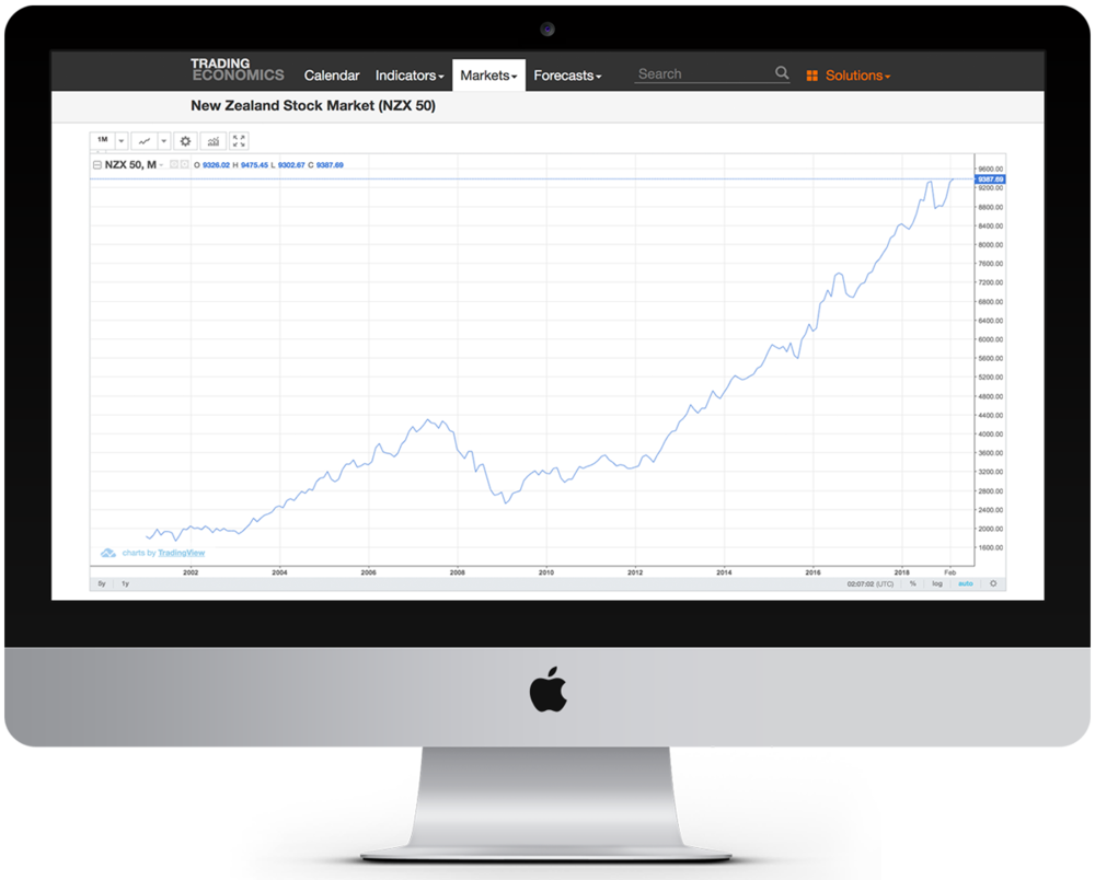 Stock market lumps, bumps, dips and blips. Source: www.tradingeconomics.com