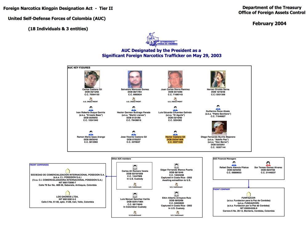 Castano Gil AUC Chart 2004.jpeg
