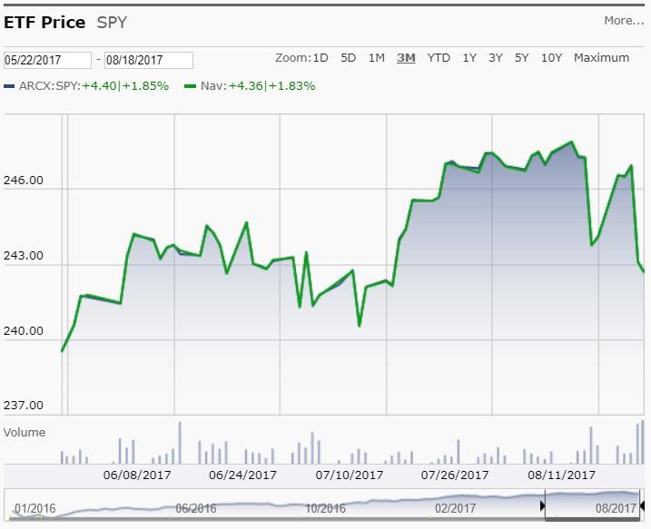S&P 500 SPIDER ETF 5/22/2017 to 8/18/2017 from Morningstar.com