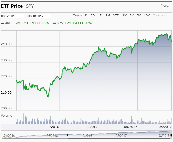 S&P 500 SPIDER ETF 8/22/2016 to 8/18/2017 from Morningstar.com
