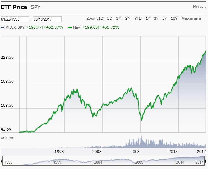 S&P 500 SPIDER ETF 1/22/1993 to 8/18/2017 from Morningstar.com