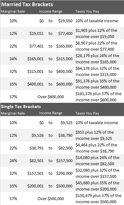 Click to Enlarge - 2018 Post Tax-Reform Tax Brackets and Rates