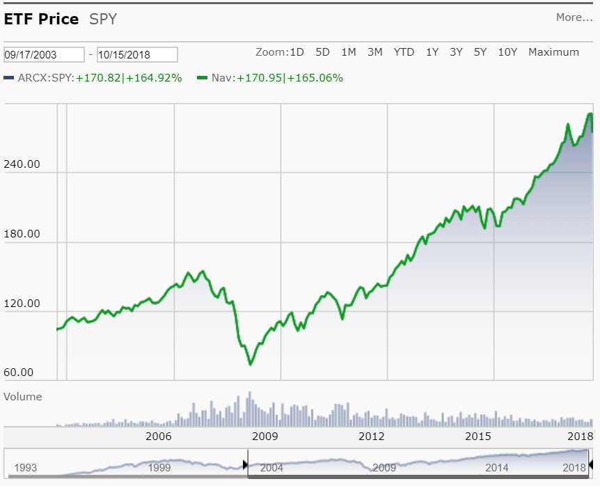 SPY S&P 500 Index from 9/17/2003 to 10/15/2018