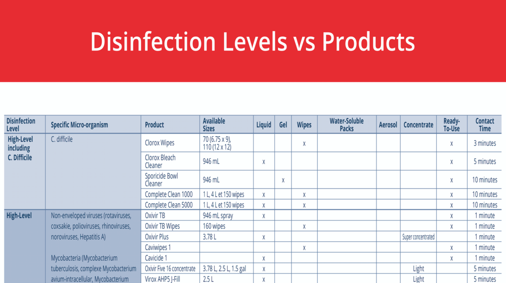 Most disinfection wipes do not kill C  difficile — Gregory Schmidt